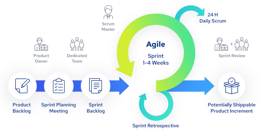 agile illustration